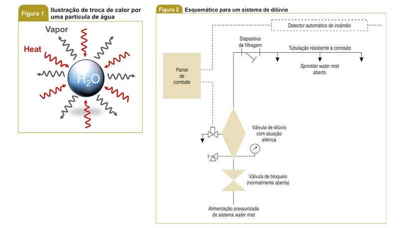 Sistema water mist 2