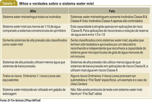 Sistema water mist 3